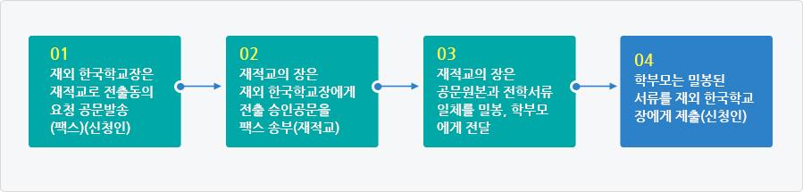 재외 한국학교 재학생의 전입학 처리